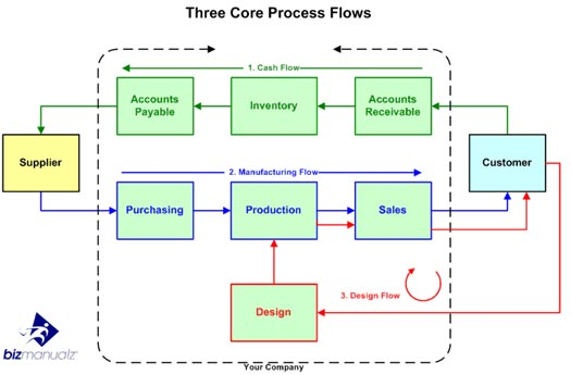 Core process flows