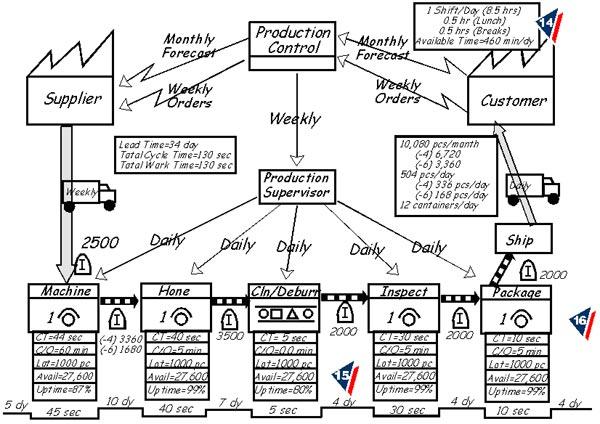 Present State Value Stream Map