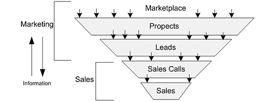 Sales and Marketing pipeline