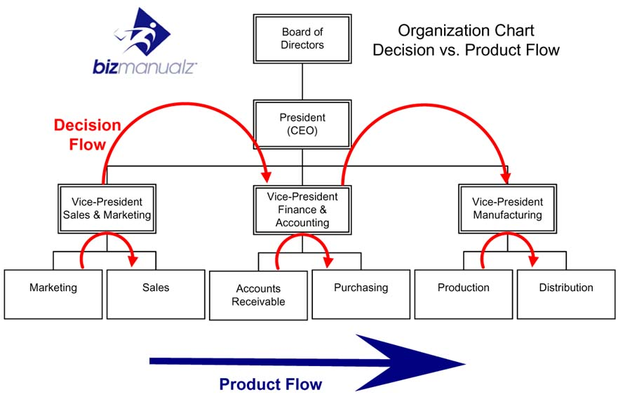 What Are The Benefits Of Product Flow Alignment