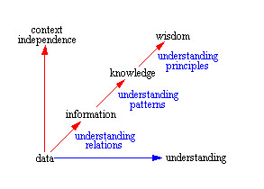 Information, Knowledge & Wisdom
