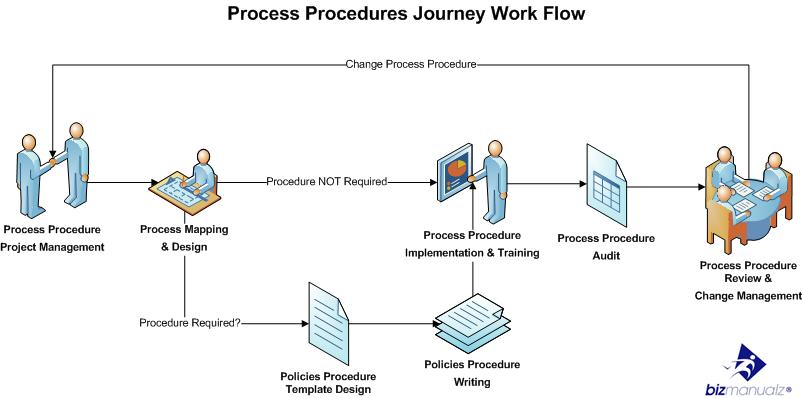 Work Instruction Process Map