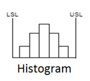 Histogram Chart with LSL and USL