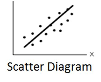 Scatter diagram quality example sample scatter diagram ccuart Gallery