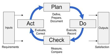 Figure 2 - The Process Model well-defined process