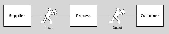 well-defined process