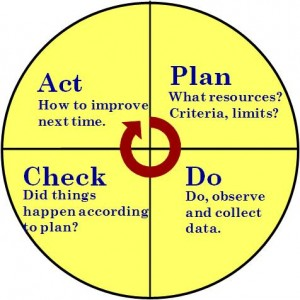 ISO 9001 PDCA Cycle