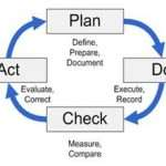 What Is a Well-Defined Process?