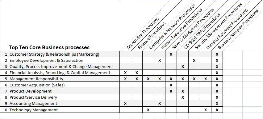Business Process Policies Procedures Templates