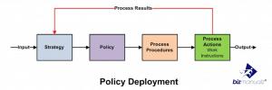 Policy Deployment Framework