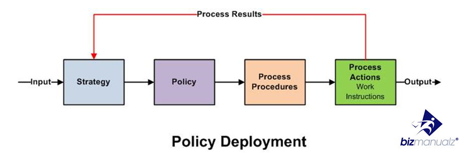 How To Create Policies And Procedures Manual Template Bizmanualz