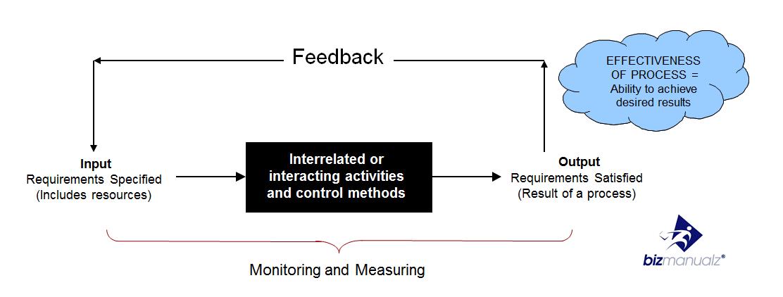 Effective Process control