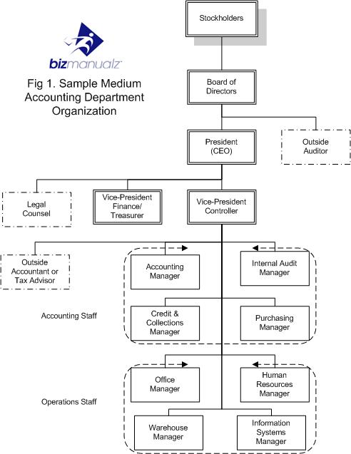 what is an accounting department organization chart