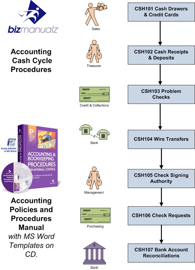 Cash Policies Procedures