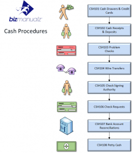 Cash Process Map