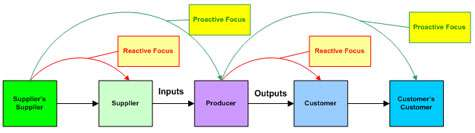 Figure 2. Proactive vs. Reactive Customer Focus
