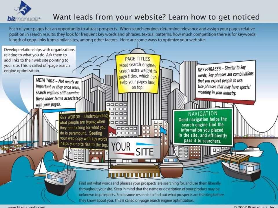 Use SEO get website noticed
