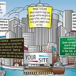 How Can You Get Your Website Noticed?