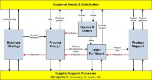 Business Process management Design