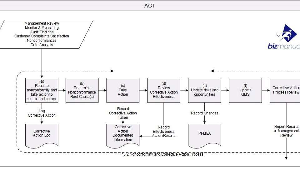 iso 9001 2015 corrective action process map