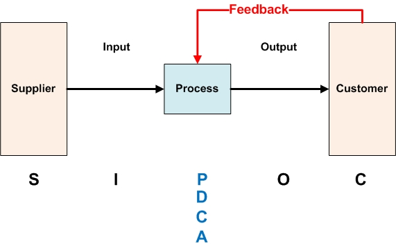 SIPOC process map