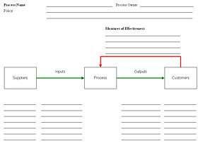 Process Template
