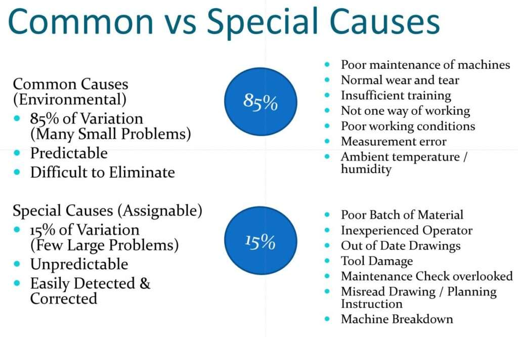Common and Special Causes
