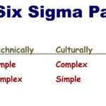How Are Lean and Six Sigma Similar?