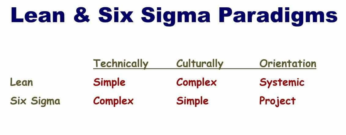 ix Sigma Lean