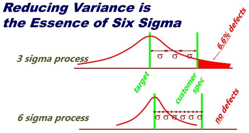 Variance and Six Sigma