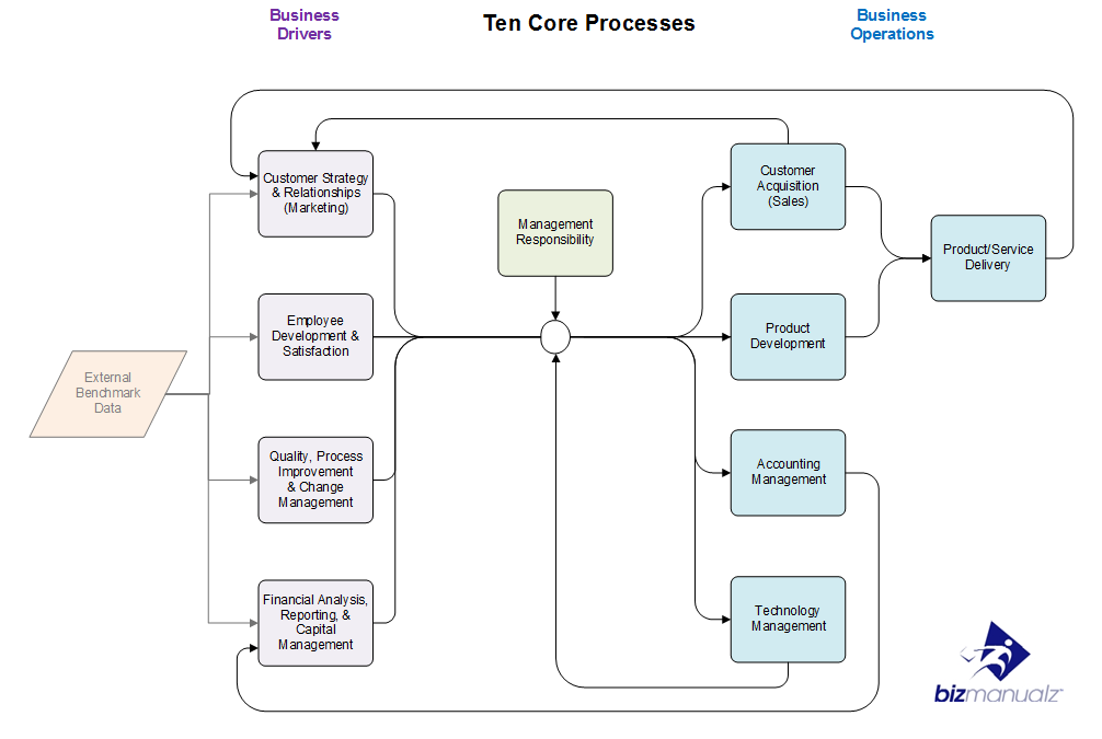Critical Business Processes