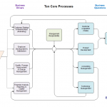 What Are the Top Ten Core Business Processes?