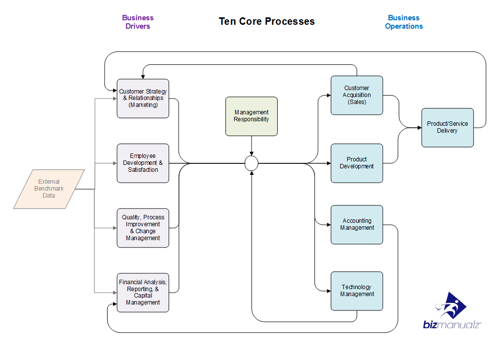What Are The Top Ten Core Business Processes