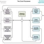 How to Identify and Improve Your Core Processes