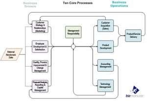 core business process management