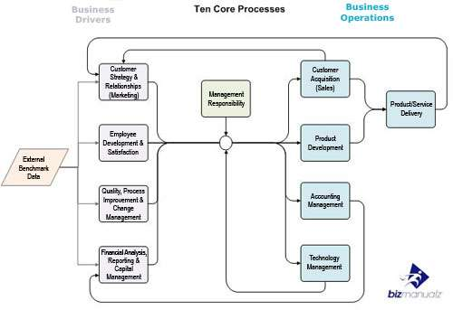 core business process management