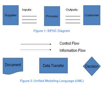 what is a process map it helps if a process map identifies a supplier providing inputs to a process  which produces outputs for a customer  we call this basic format a sipoc