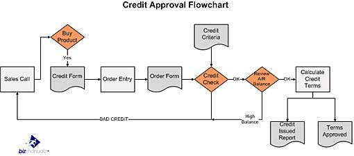 What is a process map bizmanualz credit approval flowchart ccuart