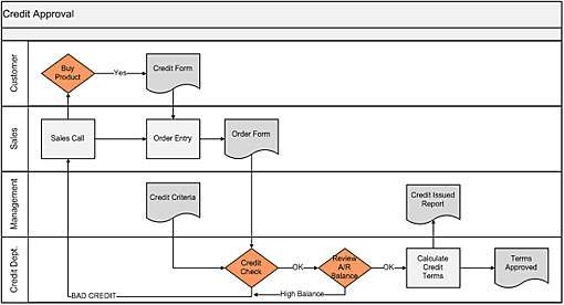 What Is A Process Map Process Flow Chart Bizmanualz