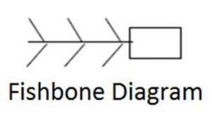 fishbone diagram