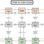 How Can Automation Improve Business Cash Flow?