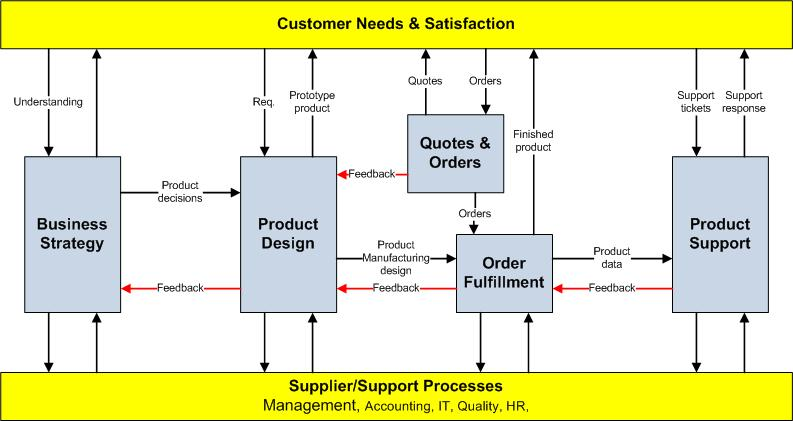ISO 9001-2015 Process Map