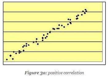 scatter diagram positive correlation