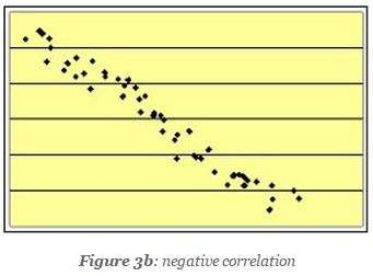 scatter diagram negative correlation