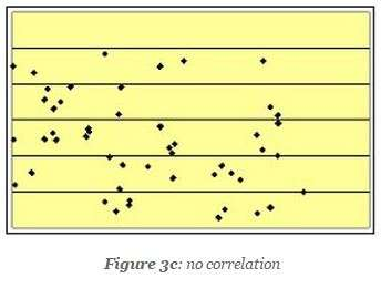scatter diagram no correlation