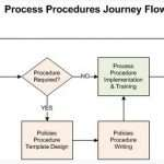 How to Develop Procedures Quickly