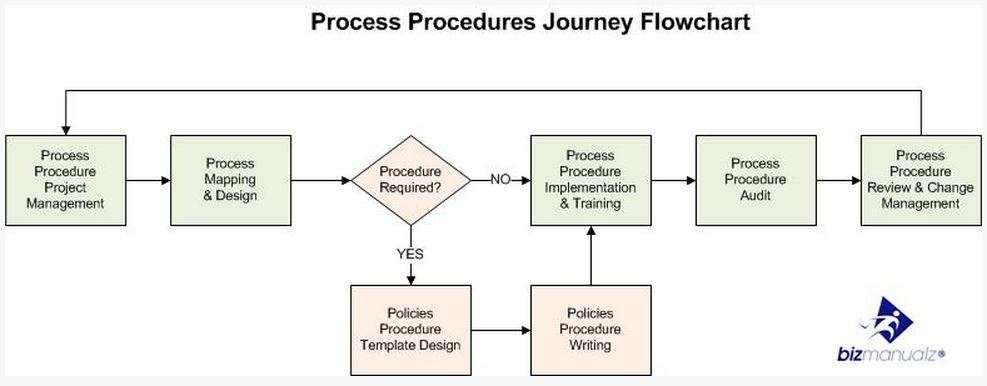 plan to document processes and procedures