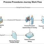 What Are the Steps to a Policies and Procedures Manual?