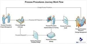 process procedures