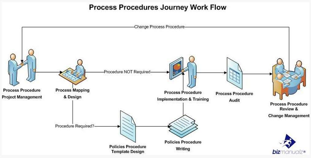 manual policies procedures steps sop writing work flow